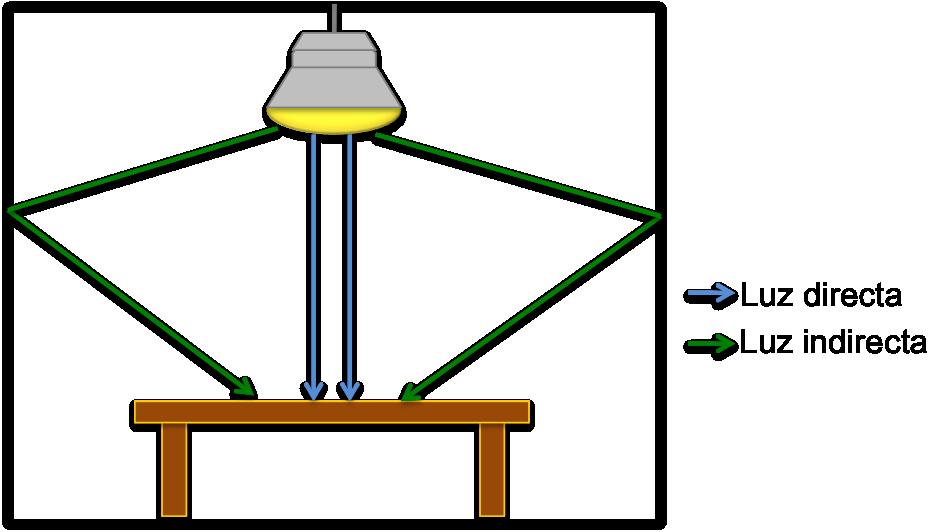 Iluminación directa iluminación indirecta luz directa luz indirecta