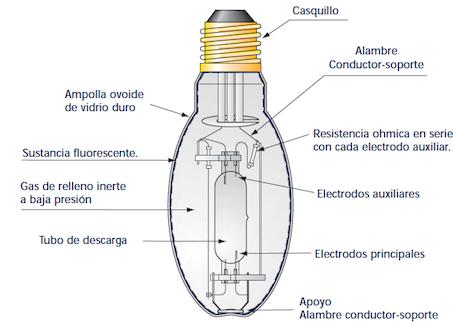 Circuito de luz de sodio a alta presión